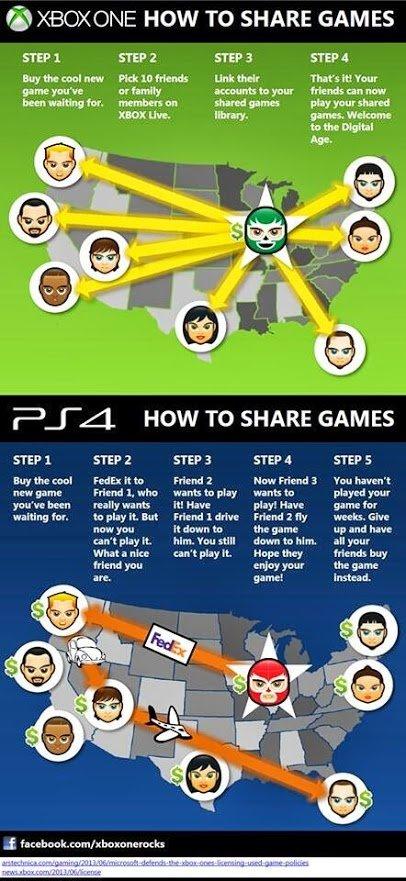 Как передать игру на #xboxone и #ps4 - Изображение 1