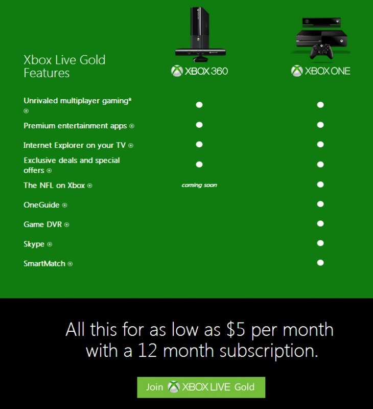 Microsoft представила некоторые новые подробности относительно новой консоли следующего поколения #XboxOne . Q&A-;се ... - Изображение 2