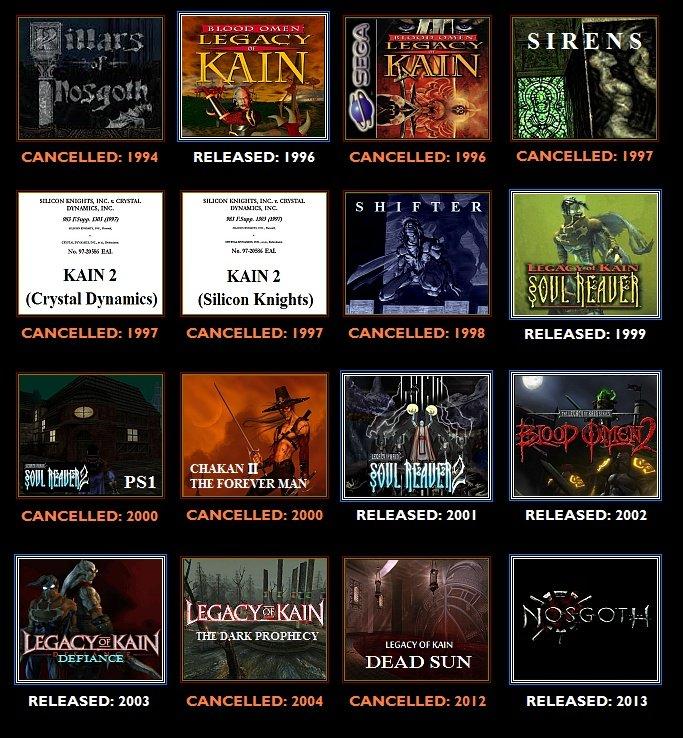 За все время было отменено ровно 10 игр серии Legacy of Kain  Продолжение игровой серии Legacy of Kain давно не дает ... - Изображение 1