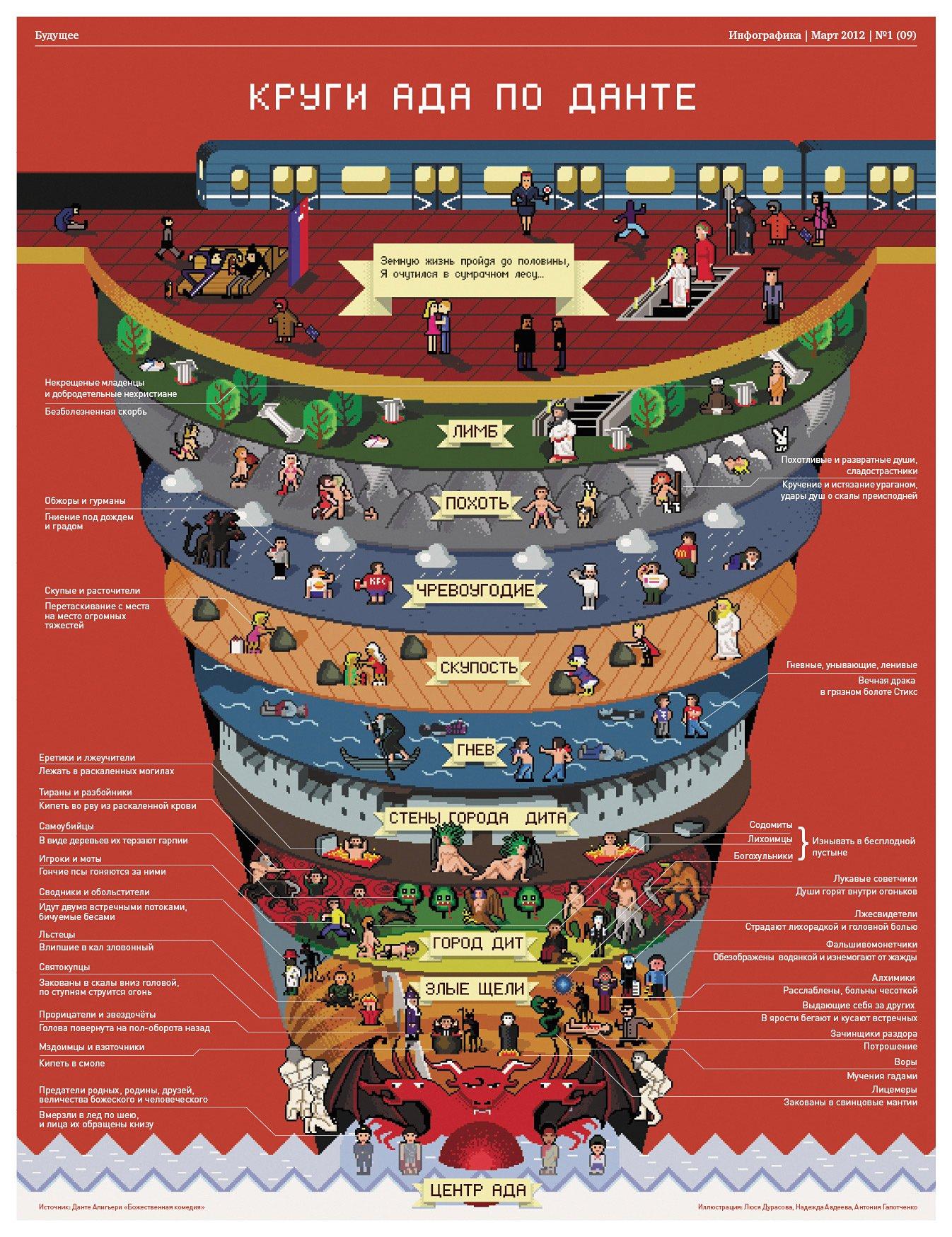 Гайд по аду Данте в инфографике - Изображение 1