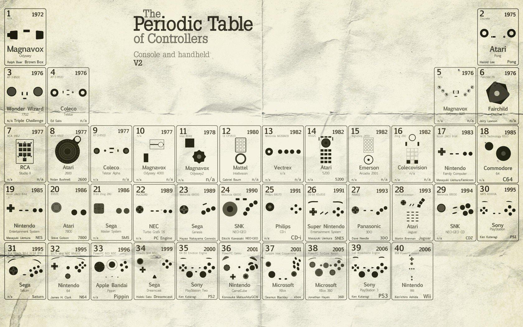 Забавная Табличка с развитием контроллеров консолей... - Изображение 1