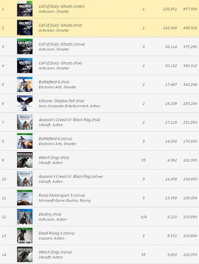 На VGChartz появился свежий чарт предзаказов игр для консолей и PC на территории Северной Америки, актуальный на 2 н ... - Изображение 1