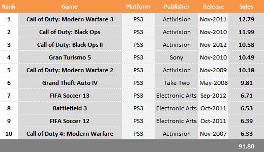 #7поколение #просрали все полимеры   Собственно, VG Chartz подводят интересные итоги по продажам игр в этом поколени ... - Изображение 1