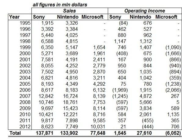 Мне удалось составить таблицу с выручкой и операционным доходом игровых подразделений и Сони и Майкрософт и компании ... - Изображение 1