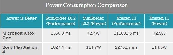 Ресурс AnandTech провел оба теста на скорость интернет-браузеров в консолях нового поколения.  Первый тест был прове ... - Изображение 1