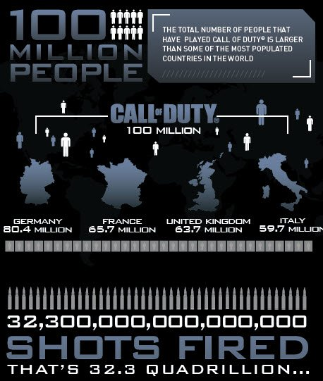 Статистика Call of Duty:Activision передают статистику Call of Duty за день до премьеры мультиплеера Ghosts. Сто мил ... - Изображение 1