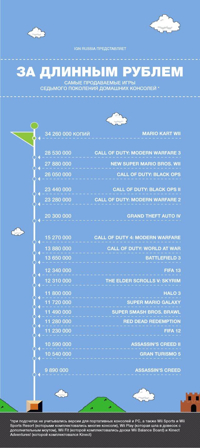 Самые продаваемые игры поколения  Источник: IGN - Изображение 1