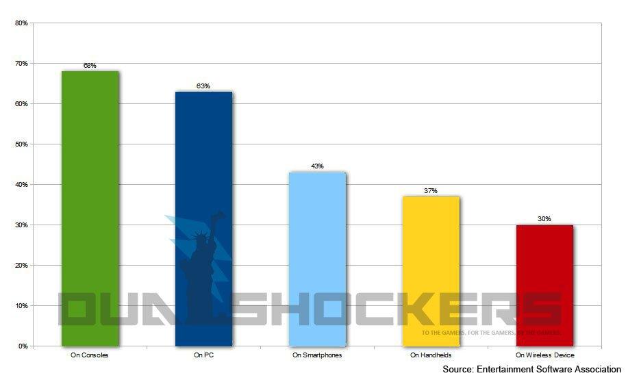 63% геймеров играют на PC!Увы, из этих 63 процентов,  30% скорей всего  никогда не покупали игры. - Изображение 1