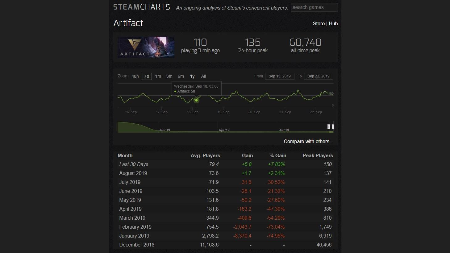 Источник сообщил, что Valve планирует запуск 2.0 для Artifact