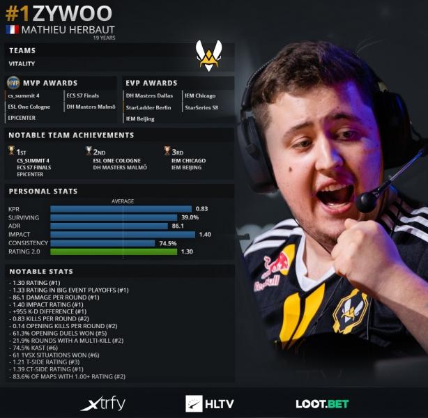 Картинка статистики игрока