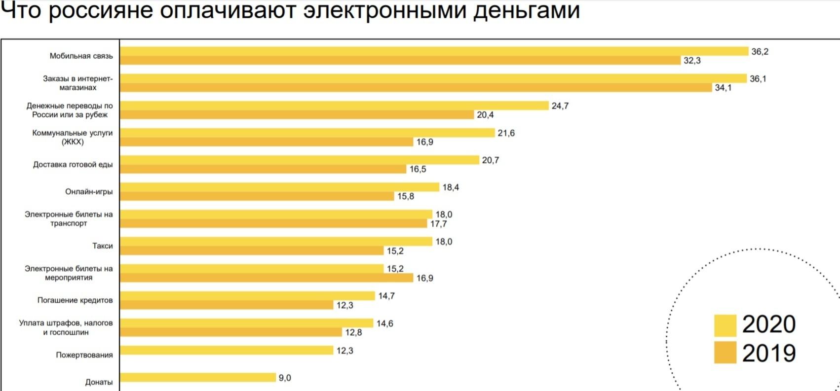 Названы самые популярные платежные системы вРоссии | Канобу - Изображение 12779