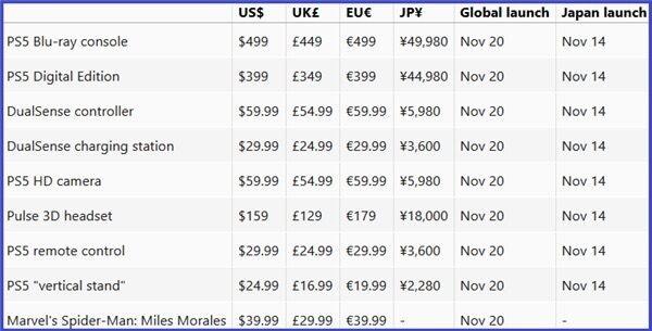 В сети появилось еще одно подтверждение цены PlayStation 5