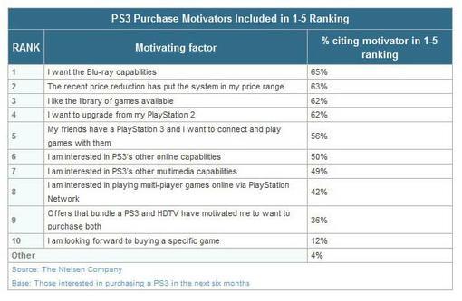 Портал Kotaku познакомил своих читателей с крайне интересным исследованием - были выяснены главные причины, из-за ко .... - Изображение 1