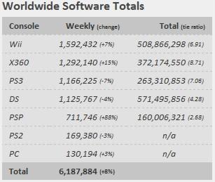 VGChartz опубликловали свой чарт продаж игр и консолей во всём мире с 22-28 августа:. - Изображение 2