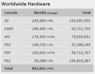 VGChartz опубликловали свой чарт продаж игр и консолей во всём мире с 22-28 августа:. - Изображение 3