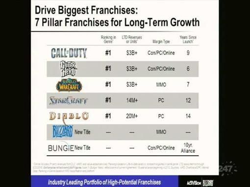 Да да думаю по названию заголовка можно понять, что следующая игра от Bungie уведшей от Microsoft к Activision появи .... - Изображение 1