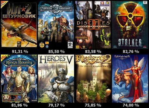 Текущее положение игровой индустрии           Сейчас в стране существует несколько крупных игровых студий, и бесчисл .... - Изображение 1