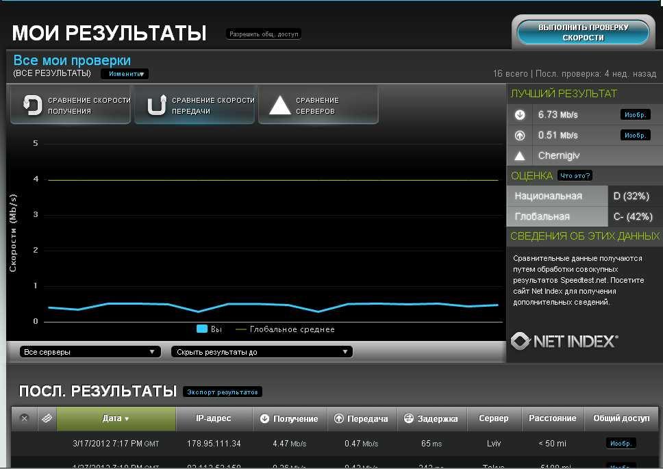 Программа для отображения скорости интернета рыжая жанка