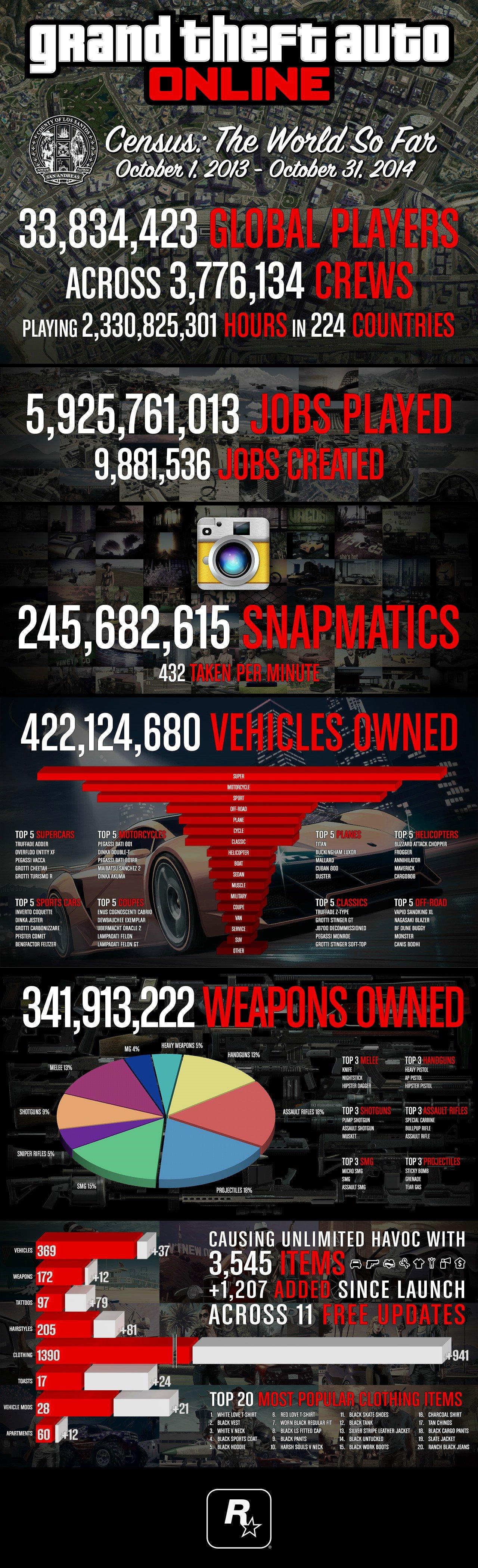 Самая подробная инфографика по GTA V Online. - Изображение 1