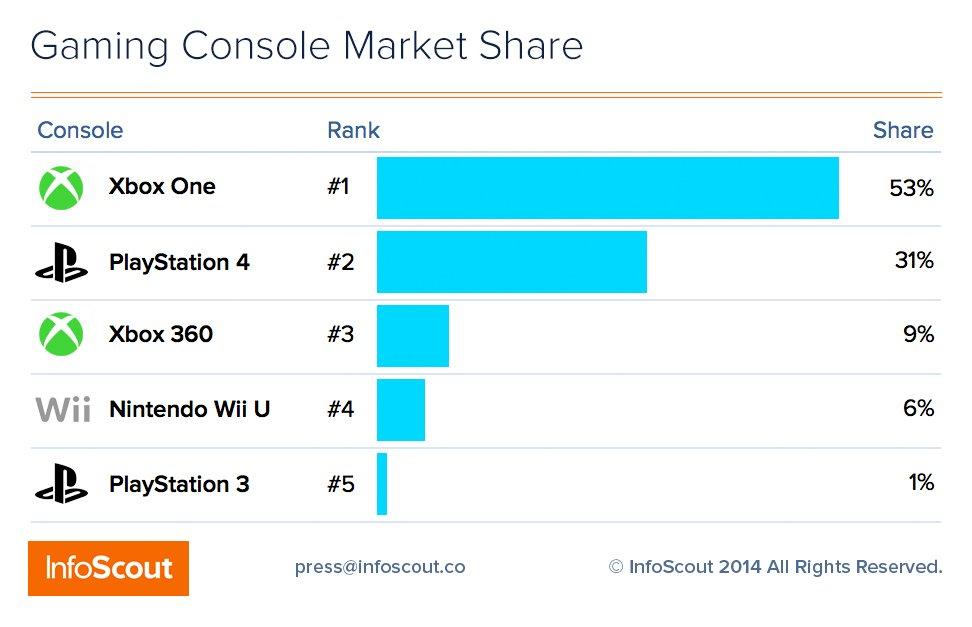 Xbox One бьет по продажам PlayStation 4 в чёрную пятницу (но всем плевать). - Изображение 3