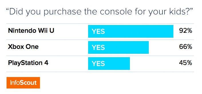 Xbox One бьет по продажам PlayStation 4 в чёрную пятницу (но всем плевать). - Изображение 4