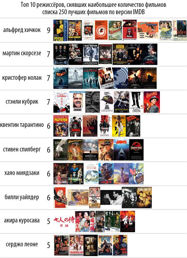 Топ 10 из списка 250 фильмов по версии IMDB. - Изображение 2