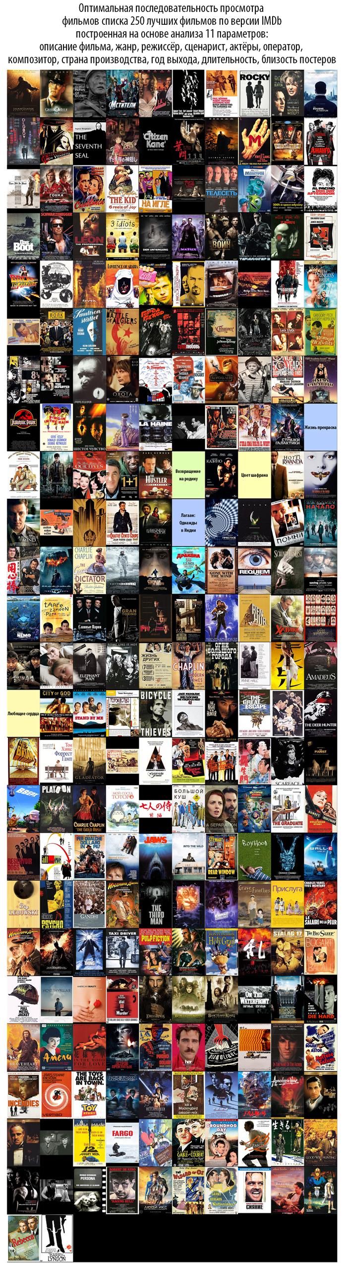 Топ 10 из списка 250 фильмов по версии IMDB. - Изображение 5