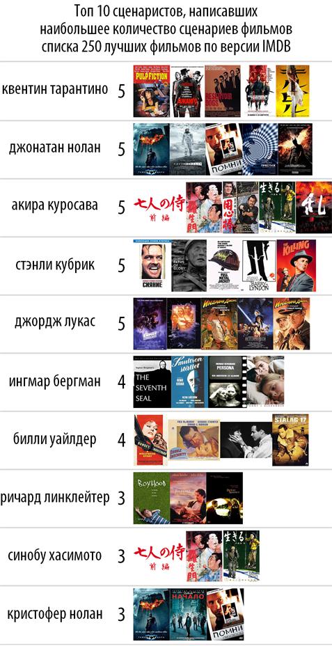 Топ 10 из списка 250 фильмов по версии IMDB. - Изображение 3