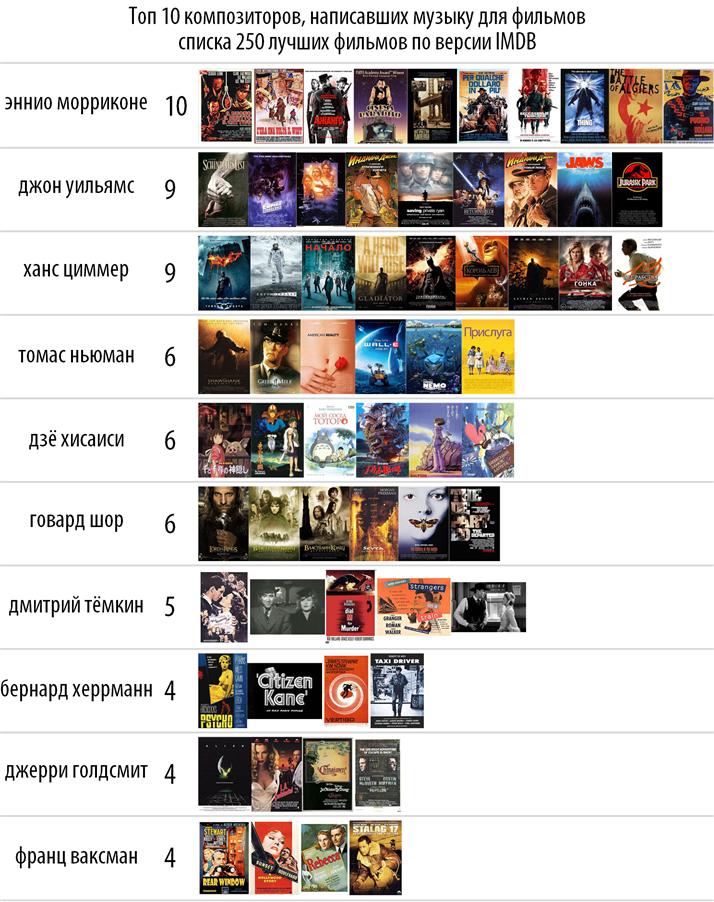 Топ 10 из списка 250 фильмов по версии IMDB. - Изображение 4