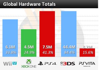 Недельные цифры продаж консолей по версии VGchartz с 26 апреля по 3 мая ! И общие продажи некстгена.. - Изображение 1