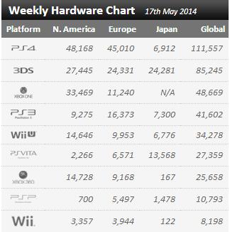 Недельные цифры продаж консолей по версии VGchartz с 10 мая по 17 мая !. - Изображение 1