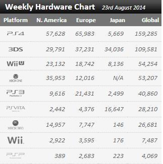 Недельные продажи консолей по версии VGchartz с 16 по 23 августа! Унижение Майков продолжается !. - Изображение 1