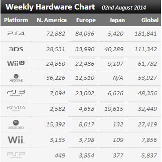 Недельные цифры продаж консолей по версии VGchartz с 26 июля по 2 августа ! Джоэл дал пинка PS4 !. - Изображение 1