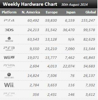 Недельные продажи консолей по версии VGchartz с 23 по 30 августа! Х1 на подъеме, Ю в пролете !. - Изображение 1