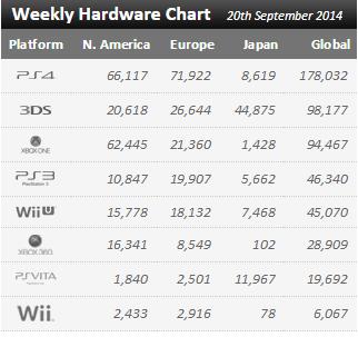 Недельные продажи консолей по версии VGchartz с 13 по 20 сентября! PS4 на троне, Wii U на дне.. - Изображение 1