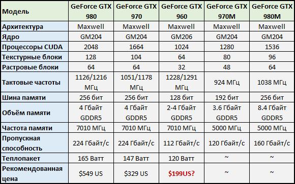 GeForce GTX 960: тайны развеяны, рынок понемногу наполняется. - Изображение 4