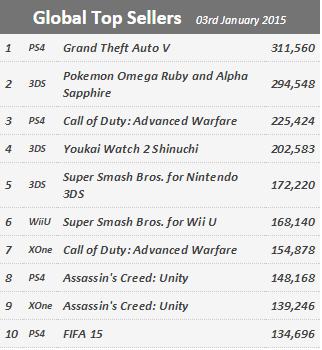 Недельные продажи консолей по версии VGchartz с 27 декабря по 3 января! Война продолжается !. - Изображение 2
