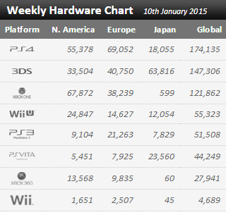 Недельные продажи консолей по версии VGchartz с 3 по 10 января! Зимний сон индустрии.... - Изображение 1