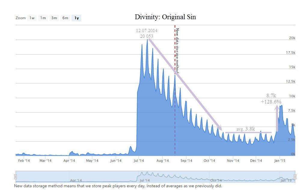 Период активности в играх. Аналитика на серьезных щах. - Изображение 1