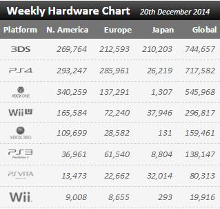 Недельные продажи консолей по версии VGchartz с 13 по 20 декабря ! Хм... Ошибочка вышла. Обновлено.. - Изображение 1