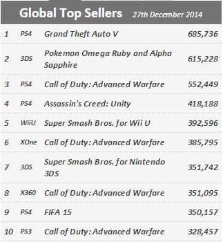 Недельные продажи консолей по версии VGchartz с 20 по 27 декабря ! Празднички заканчиваются !. - Изображение 2