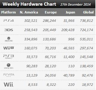Недельные продажи консолей по версии VGchartz с 20 по 27 декабря ! Празднички заканчиваются !. - Изображение 1