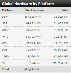 Недельные чарты продаж консолей по версии VGChartz с 15 по 22 августа! Super Robot Wars Bx.... - Изображение 1