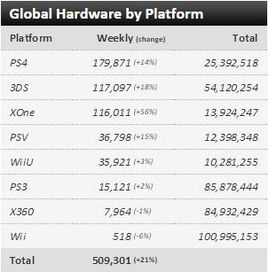 Недельные чарты продаж консолей по версии VGChartz с 22 по 29 августа! Gears of War и Until Dawn!. - Изображение 1