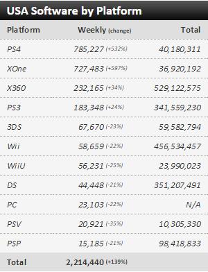 Недельные чарты продаж консолей по версии VGChartz с 22 по 29 августа! Gears of War и Until Dawn!. - Изображение 3