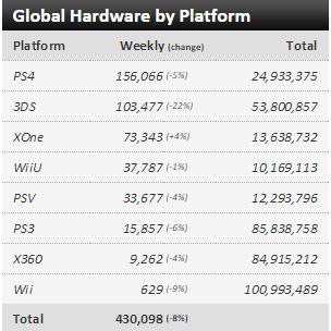 Недельные чарты продаж консолей по версии VGChartz с 1 по 8 августа! Релиз Rare Replay !. - Изображение 1