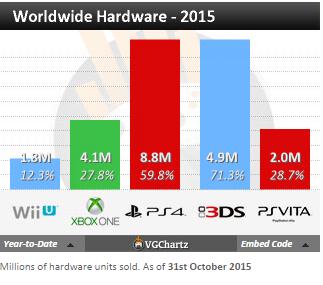 Недельные чарты продаж консолей по версии VGChartz с 10 по 17 октября! Неделя без громких релизов!. - Изображение 4