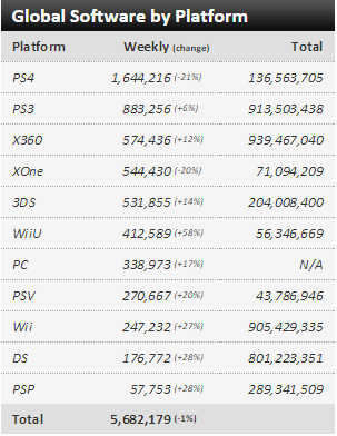Недельные чарты продаж консолей по версии VGChartz с 10 по 17 октября! Неделя без громких релизов!. - Изображение 3