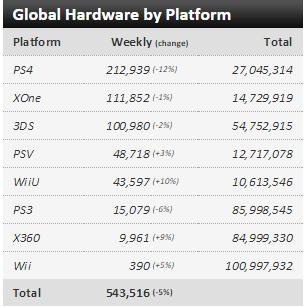 Недельные чарты продаж консолей по версии VGChartz с 10 по 17 октября! Неделя без громких релизов!. - Изображение 1