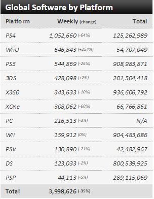 Недельные чарты продаж консолей по версии VGChartz с 5 по 12 сентября ! S.Mario Maker и Teareway!. - Изображение 3
